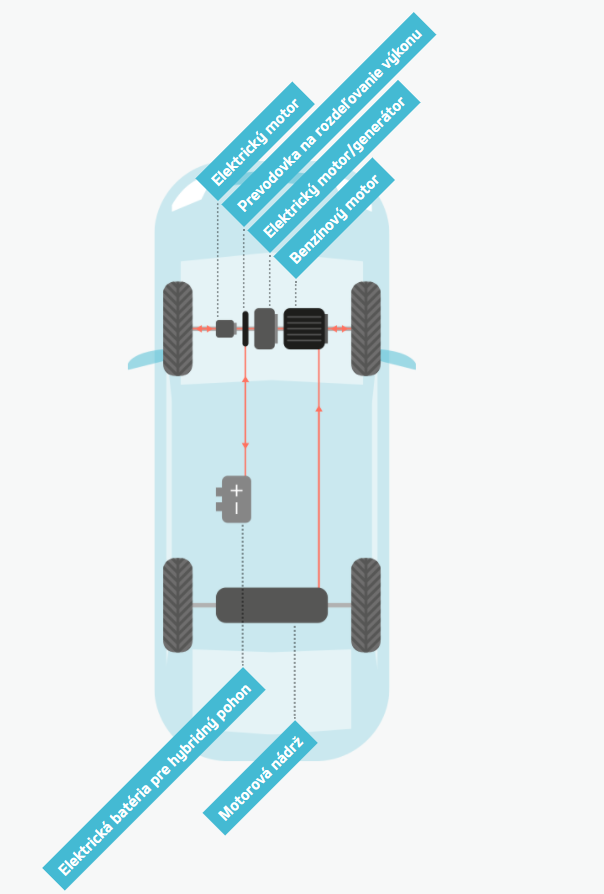 Ako funguje hybrid